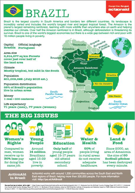 ActionAid School Resources